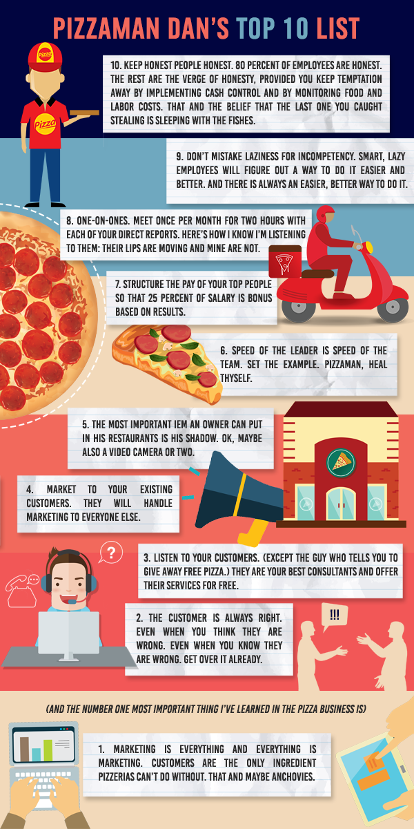 Pizza marketing top 10
